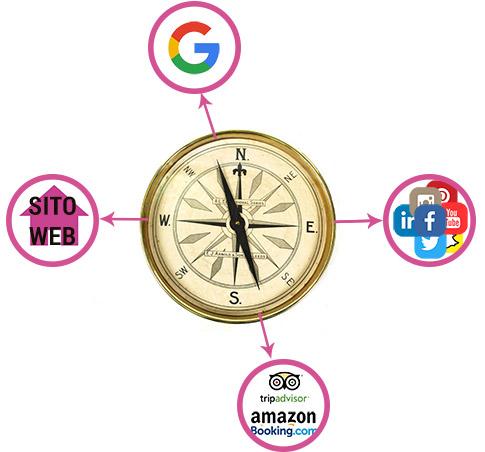 Consulente di web marketing ecco cosa fa e a cosa serve for Consulente d arredo cosa fa