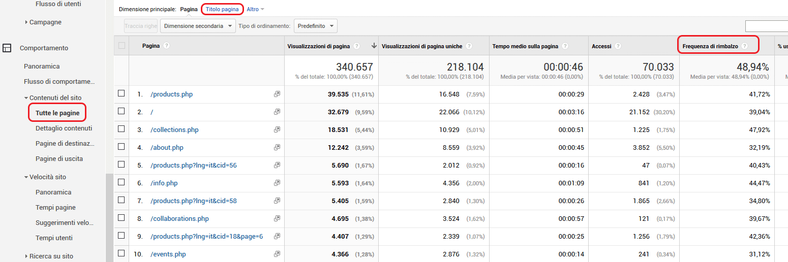 Google Analytics comportamento