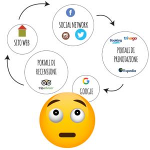 consulenza social network